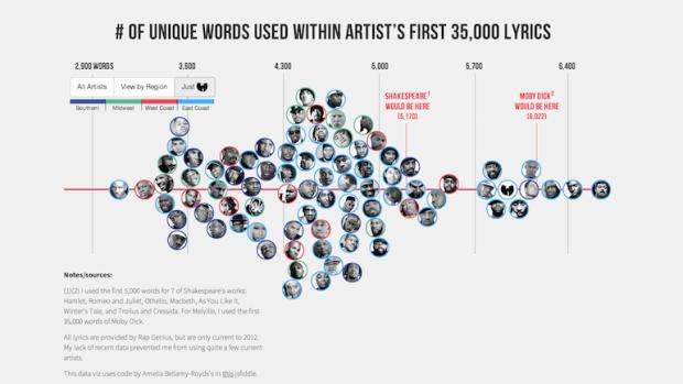 Rappeurs ayant le plus de vocabulaire : classement !